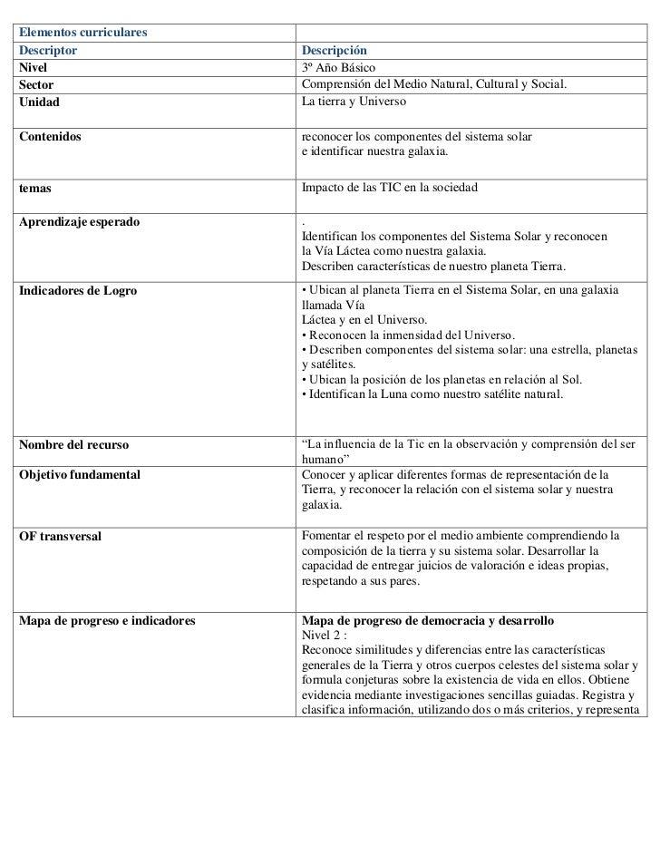 Elementos curricularesDescriptor                       DescripciónNivel                            3º Año BásicoSector    ...