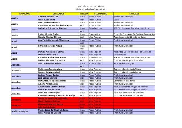 IV Conferencias das Cidades                                                           Delegados das Conf. Municipais      ...