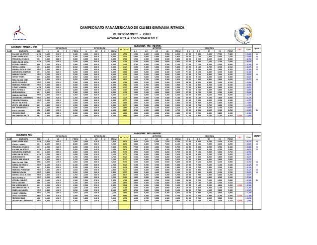 Planilla final control puntajes panamericano grd   chile 2012