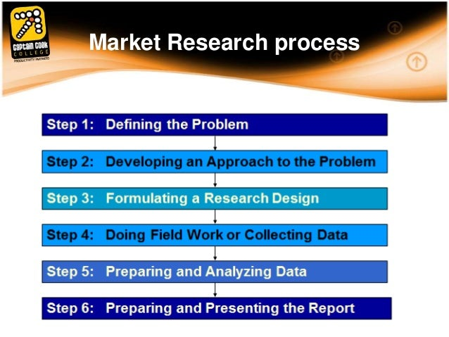 Marketing research proposals