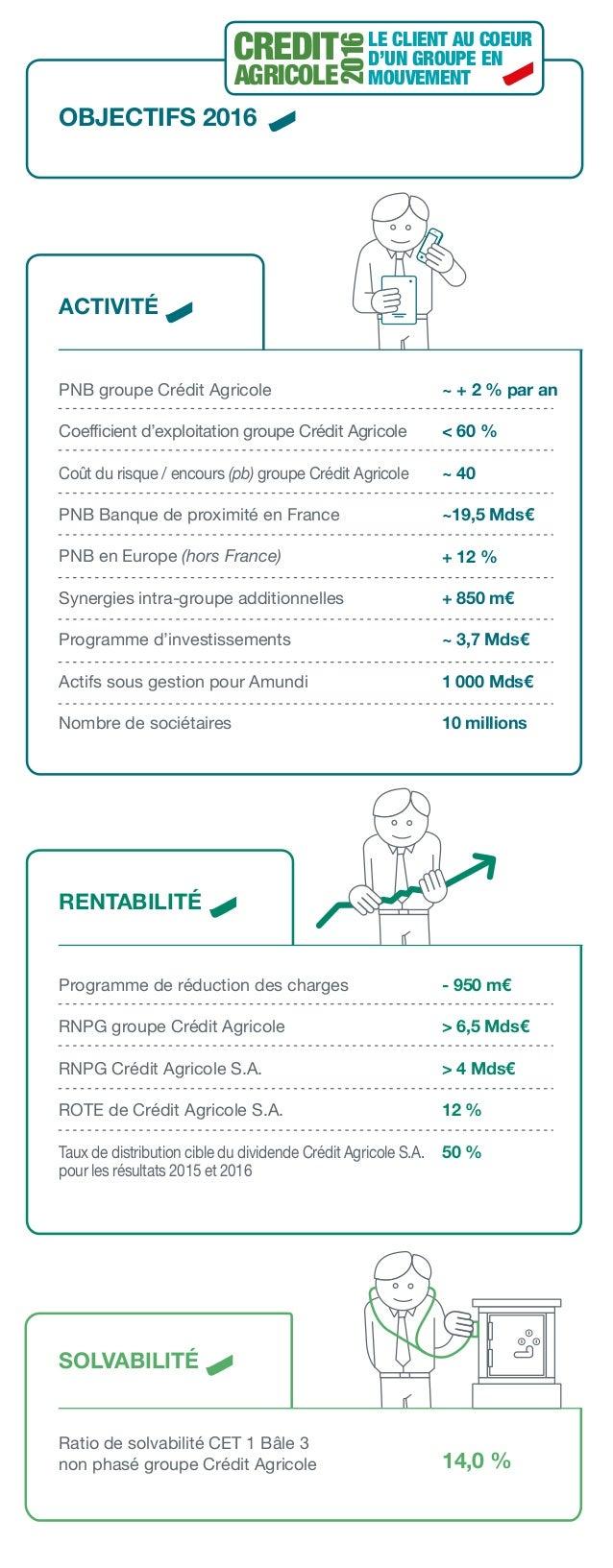 PNB groupe Crédit Agricole Coefficient d'exploitation groupe Crédit Agricole Coût du risque / encours (pb) groupe Crédit A...