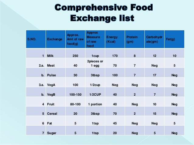 Food Exchange List For Weight Loss  Diet And A Healthy Body