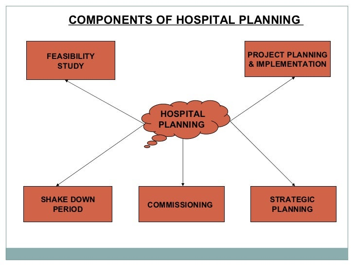 Hospital Strategic Planning : Planning for new hospital