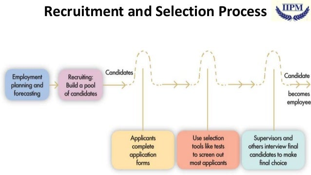 definition of recruitment and selection process The recruitment and selection process is the key hr process to achieve the satisfaction of managers in the organization the managers have plans to develop and grow the business, and they need additional employees to achieve the goals and targets.