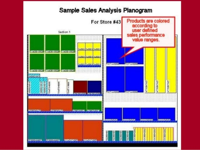 Planogram for Retail store layout software