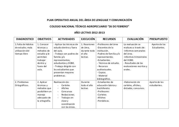 PLAN OPERATIVO ANUAL DEL ÁREA DE LENGUAJE Y COMUNICACIÓN                                COLEGIO NACIONAL TÉCNICO AGROPECUA...