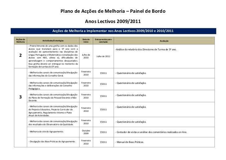 Plano de Acções de Melhoria – Painel de Bordo<br />Anos Lectivos 2009/2011<br />Acções de Melhoria a Implementar nos Anos ...