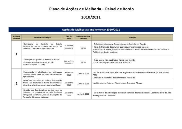 Plano de Acções de Melhoria – Painel de Bordo<br />2010/2011<br />Acções de Melhoria a Implementar 2010/2011 <br />Acções...