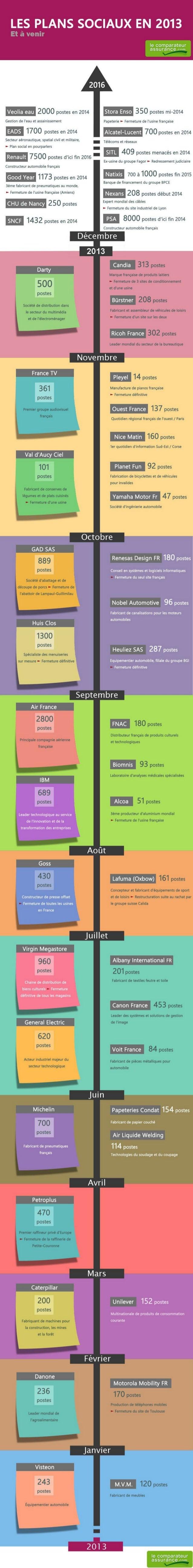 Plans sociaux-2013-2014