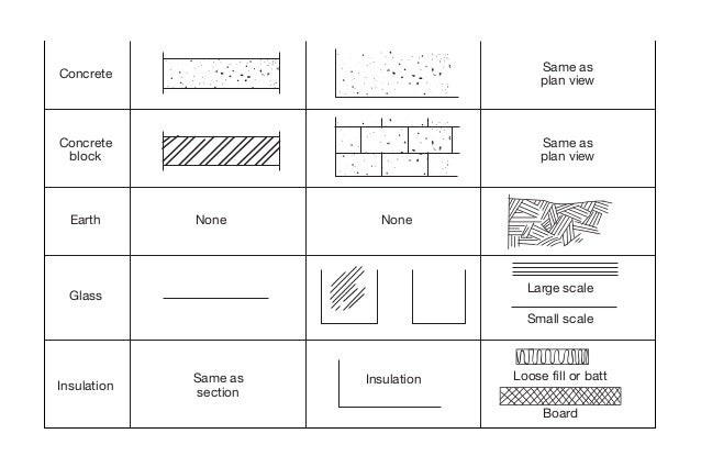 Stone Work In Elevation Symbol : Plan symbols