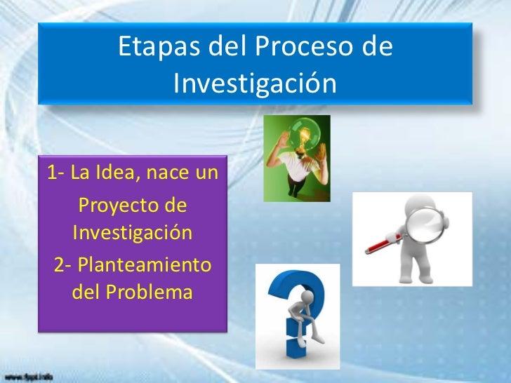 Etapas del Proceso de           Investigación1- La Idea, nace un    Proyecto de   Investigación 2- Planteamiento   del Pro...