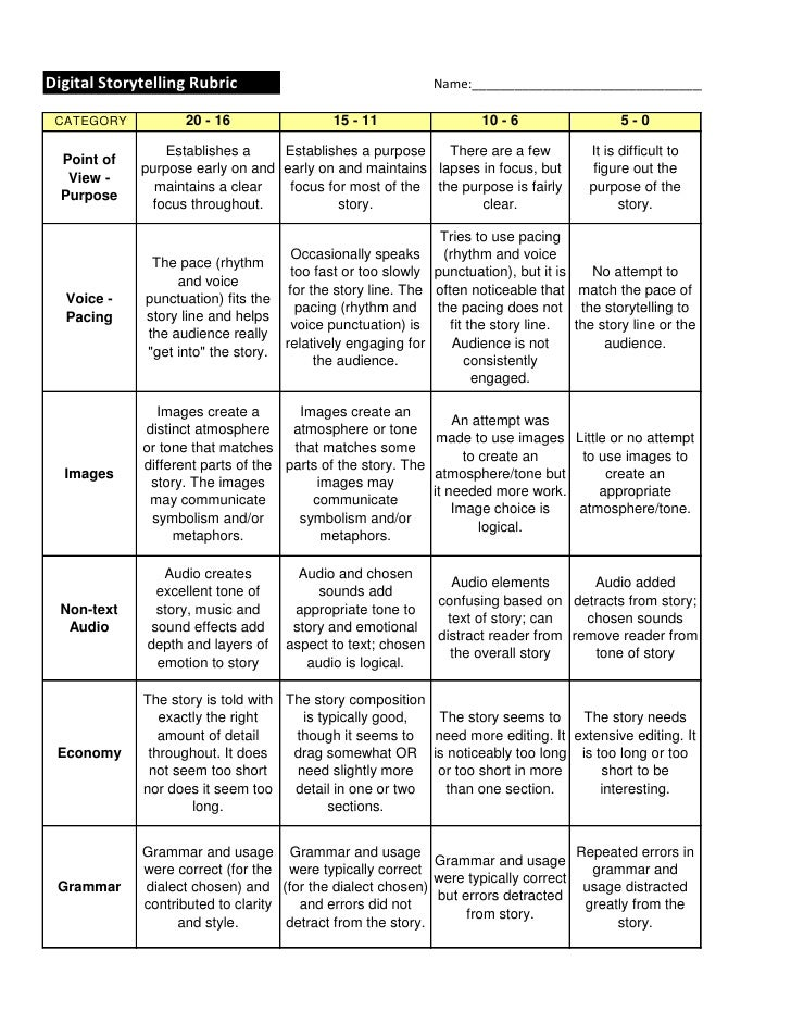 restricted response essays Essay rubric - women in defense essay rubric directions: your essay will be graded based on this rubricconsequently, use this rubric as a guide when writing your essay and check it again.