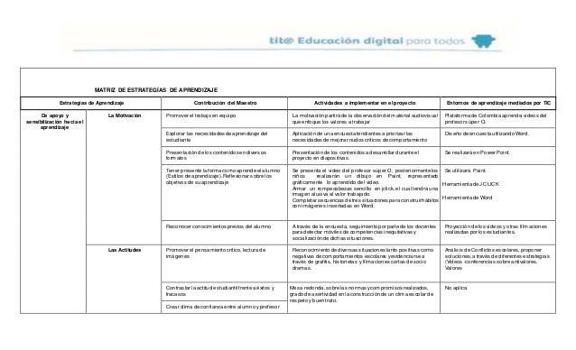 MATRIZ DE ESTRATEGÍAS DE APRENDIZAJE Estrategias de Aprendizaje Contribución del Maestro Actividades a implementar en el p...