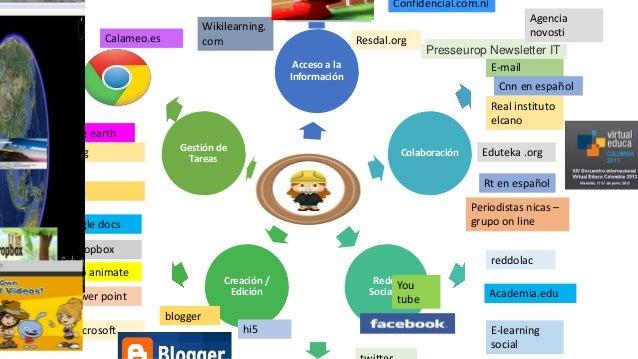 avatar Acceso a la Información Colaboración Redes Sociales Creación / Edición Gestión de Tareas Go animate Dropbox Power p...