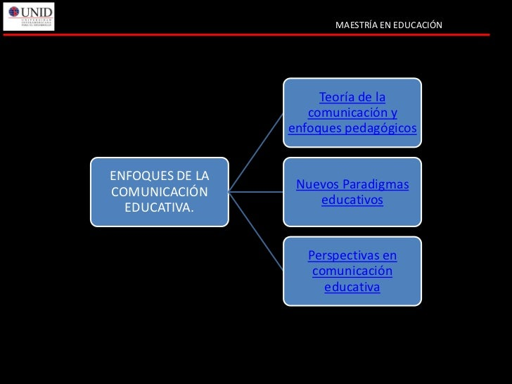 MAESTRÍA EN EDUCACIÓN                      Teoría de la                    comunicación y                 enfoques pedagóg...