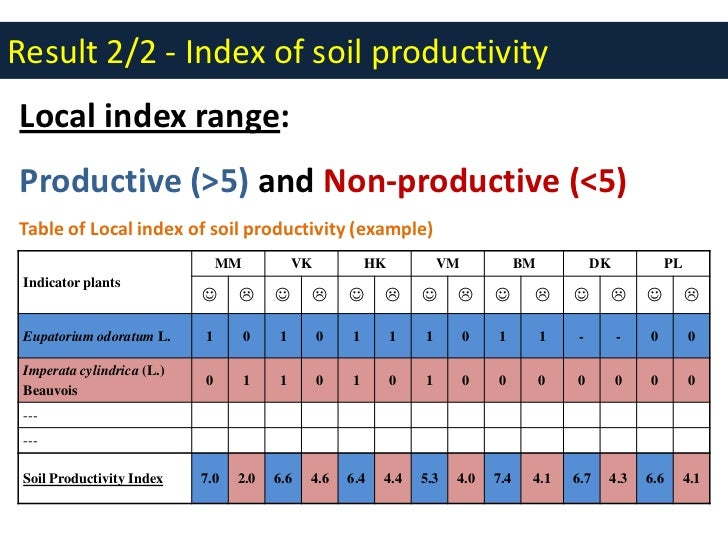 exploring plant indicators for soil quality assessment in