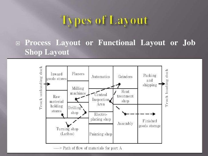 Multi floor plant layout evaluation essay