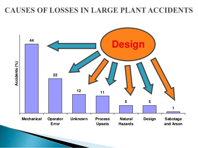 Plant layout design for safety aspect for Aspect design