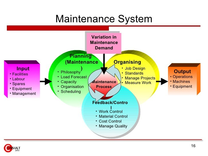 planning management and control system for Inventory management techniques: planning, replenishment and activities control  inventory planning and replenishment systems: order point, mrp, mrp ii.