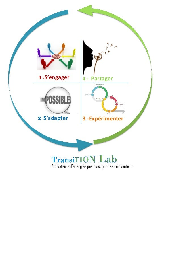 1 - S'engager 4 - Partager 2 - S'adapter 3 -Expérimenter Activateurs d'énergies positives pour se réinventer !