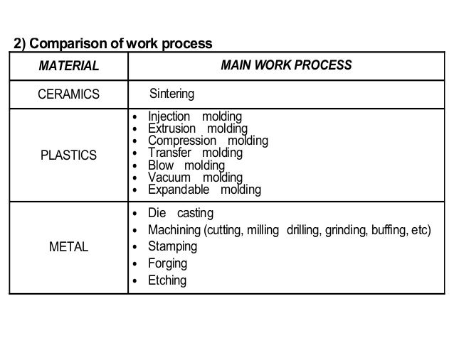 Vacuum Molding Process Molding · Vacuum Molding