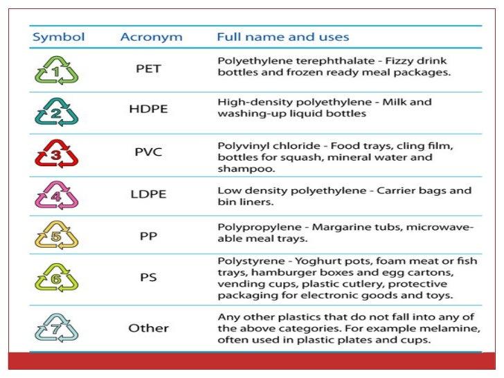Plasticos Y Polimeros