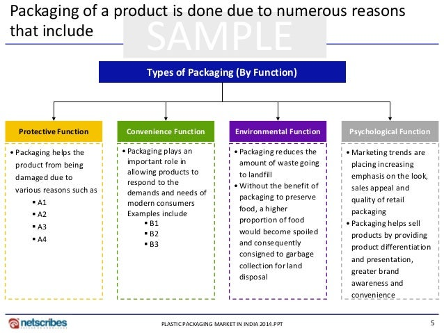 the role of packaging in strategic Role of packaging in consumer buying behavior  packaging as a strategic tool university of halmstad school of business and engineering phkprathiraja and aariyawardana (2003), impact of nutritional labeling on consumer buying behavior, sri lankan journal of agricultural economics vol 5, no 1, 2003.
