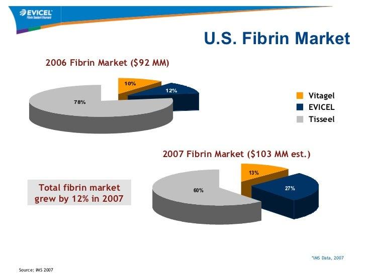 Fibrin Sealant Topical forecast