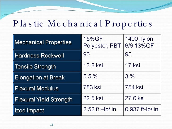 Physical And Chemical Properties Of Plastic