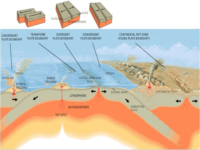 1000  images about Earth science on Pinterest | Plate tectonics ...