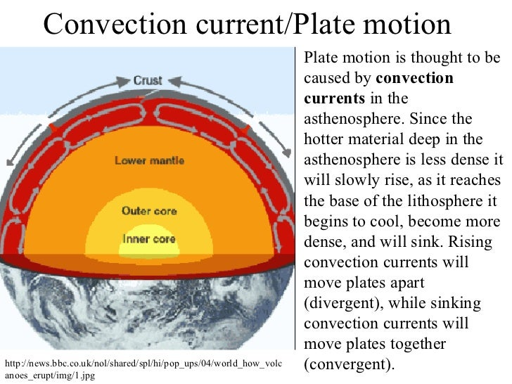 Asthenosphere Convection Currents Convection Current Plate