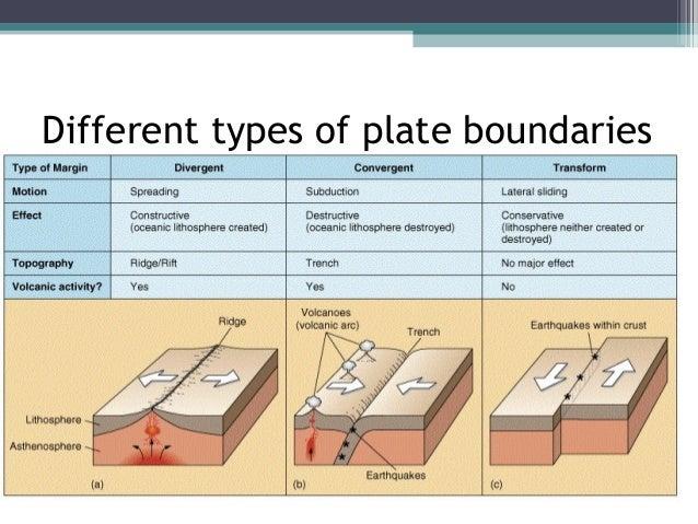 Igcse Plate Tectonics And Weathering
