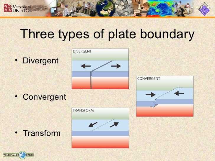 Three Boundaries Plate Tectonics Three Types of Plate Boundary•
