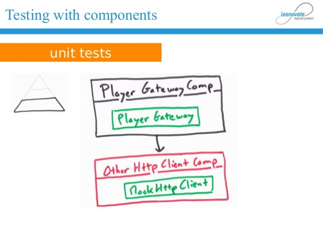 Testing with components