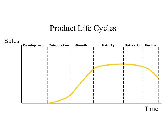 How Useful Is The Product Life Cycle?