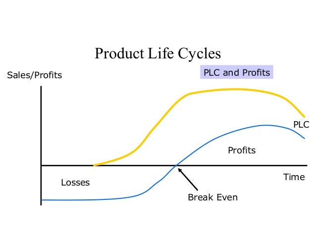 aashirvaad flour product life cycle Will inventions like rotimatic really be started with pillsbury gold atta than changed to aashirvaad pizzas frequently this product will make life.