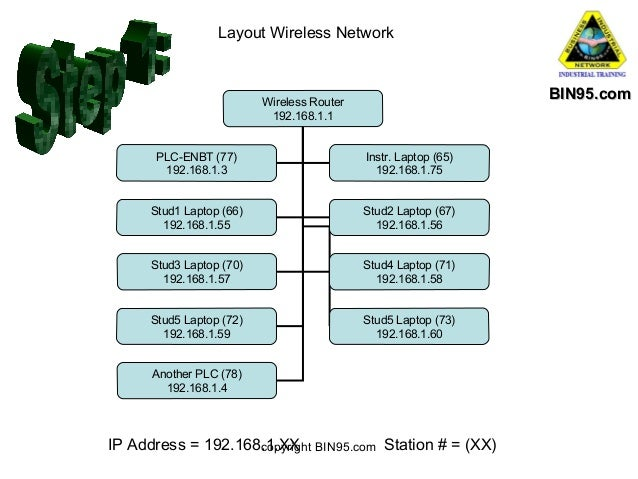 Layout Wireless Network  BIN95.com  Wireless Router 192.168.1.1 PLC-ENBT (77) 192.168.1.3  Instr. Laptop (65) 192.168.1.75...