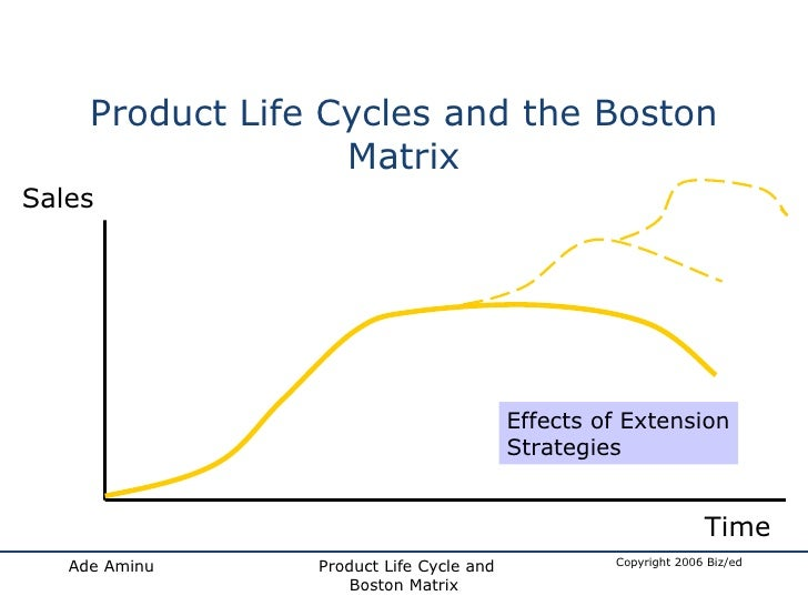 product life cycle of sunfeast