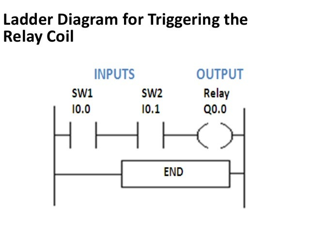 programmable logic controller and ladder logic programming ladder logic diagram symbols ladder logic diagram symbols