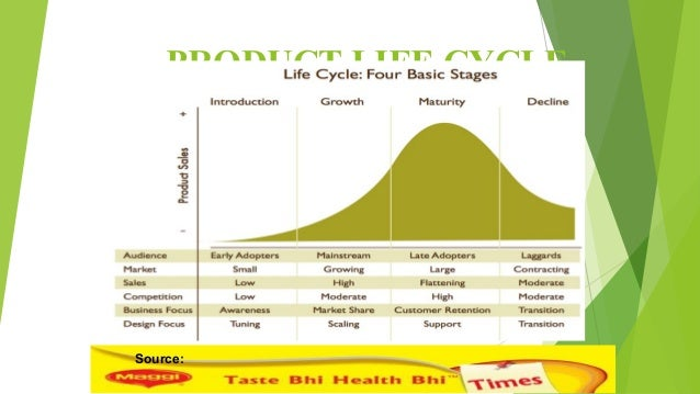 graphs of product life cycle of maggi Importantabout maggi product life cycle graph is not asked yet please ask for maggi product life cycle graph by click hereour team/forum members are ready.