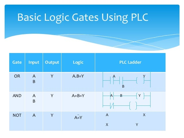 plc programming ladder logic examples pdf
