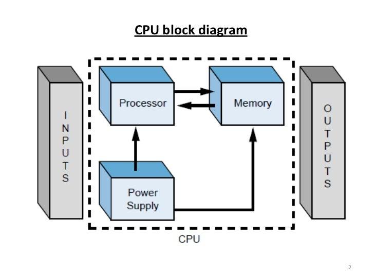 plc  processors and dio      cpu block diagram