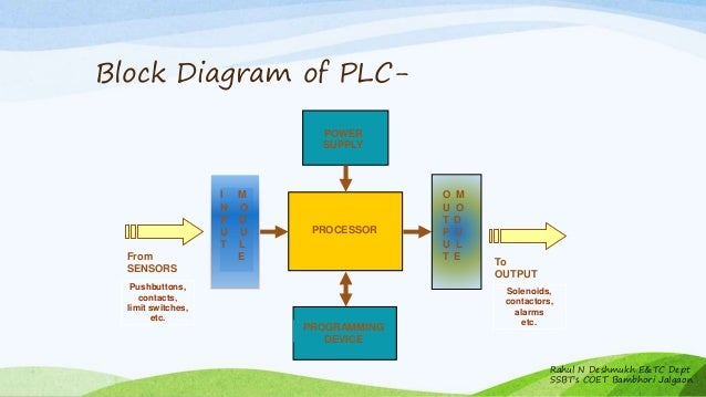 schematic plc controllers with Plc Block Diagram Description on Industrial moreover Pid Module in addition Plc Micrologix 1000 as well Services as well Ladder1.