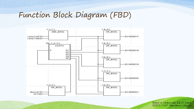 programmable logic controllers       function block diagram