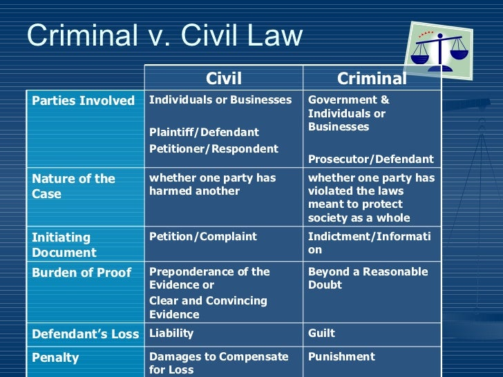 BL Lesson 1-2 Main Types of Laws on emaze