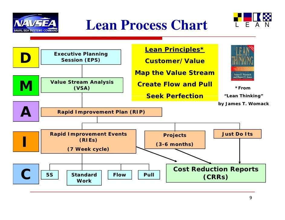 lean rapid cycle improvement