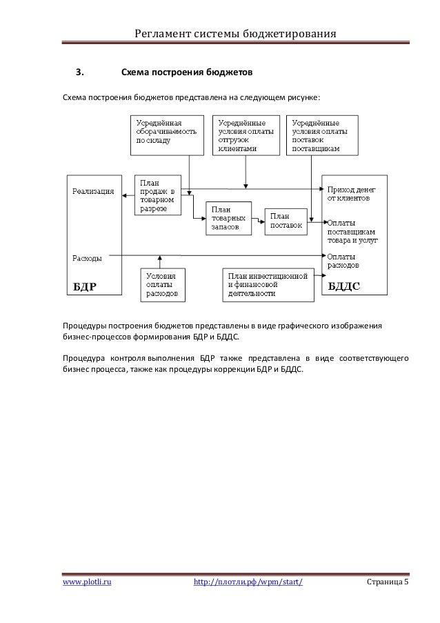 Схема построения бюджетов