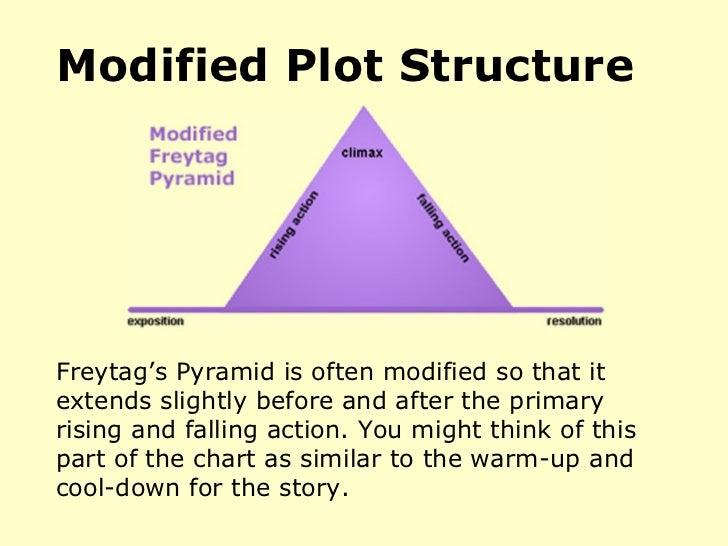 Dramatic Structure Story Arc Freytags Pyramid