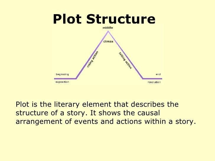 Plot structure powerpoint