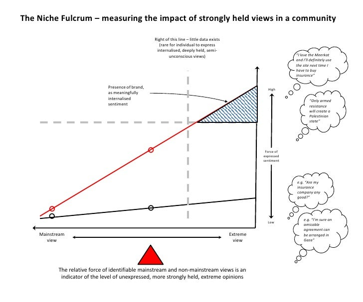 The Niche Fulcrum – measuring the impact of strongly held views in a community<br />Right of this line – little data exist...
